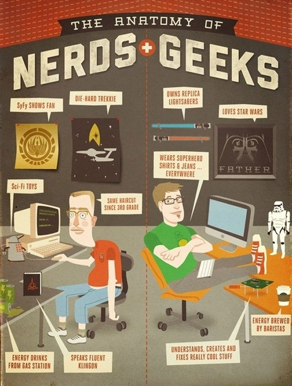 The Anatomy Of Nerds And Geeks Infographic Geektyrant