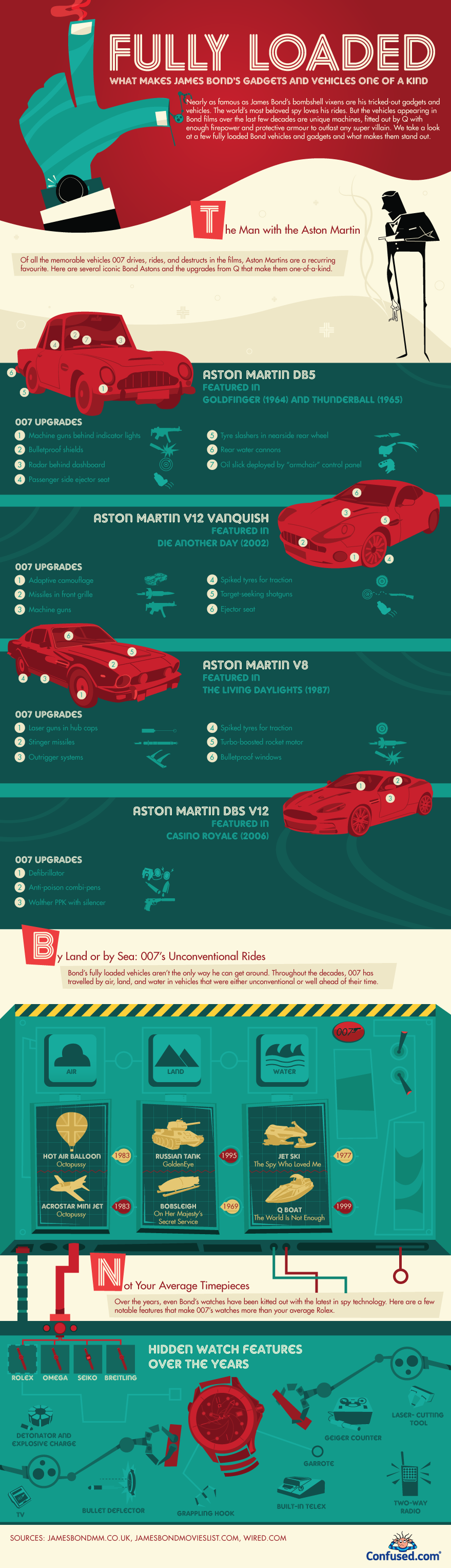 James Bond's Gadgets and Vehicles