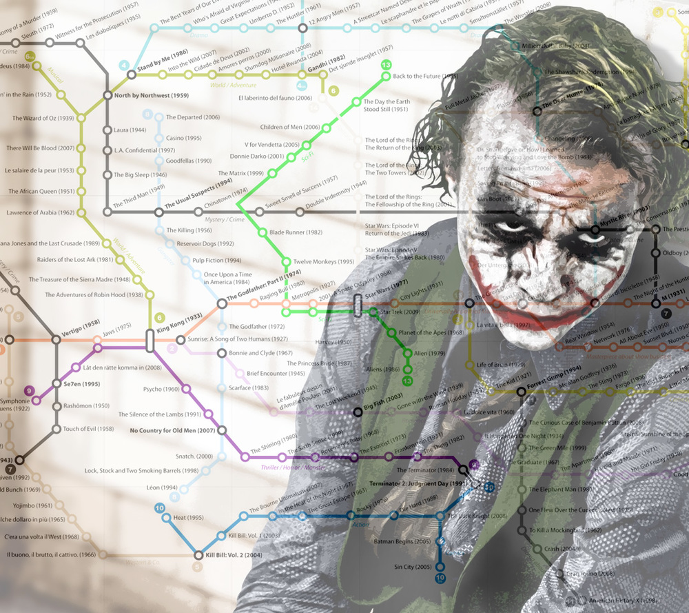 The best movies of all time subway style map