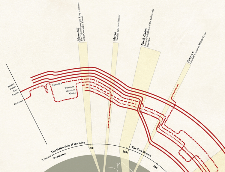 Infographic Ideas infographic lines : THE LORD OF THE RINGS trilogy infographic — GeekTyrant