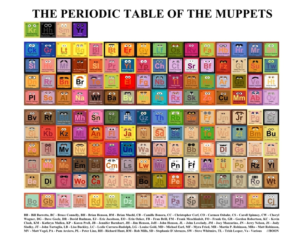 Periodic table of the muppets geektyrant welcome to class everybody today we will go through and explore the key elements that make up several of our favorite muppet characters urtaz Image collections