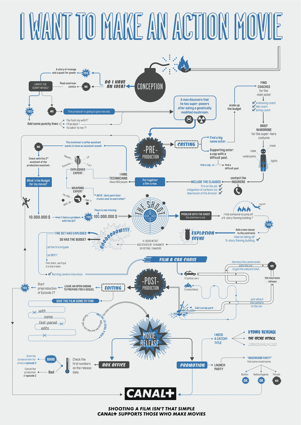 3 Flowcharts On How To Make An Animated, Action And Horror Movie