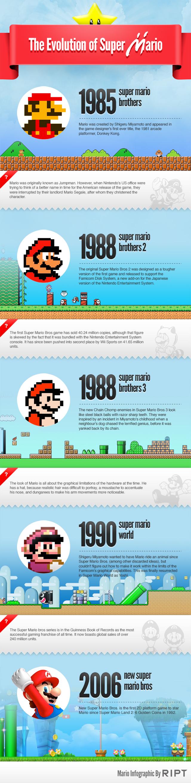 Bonus Level Facts about Super Mario