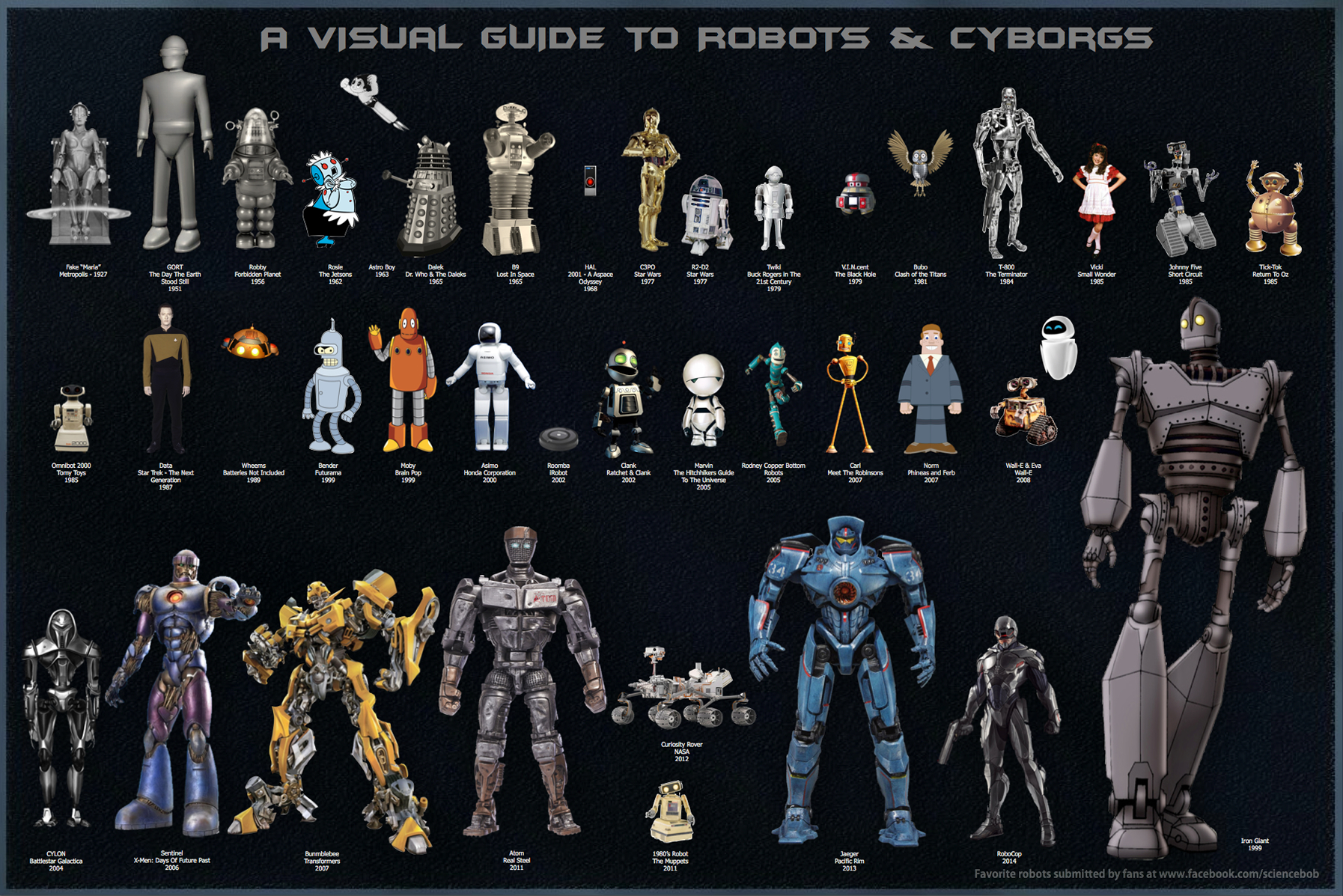 A Visual Guide To Robots And Cyborgs In Movies TV GeekTyrant