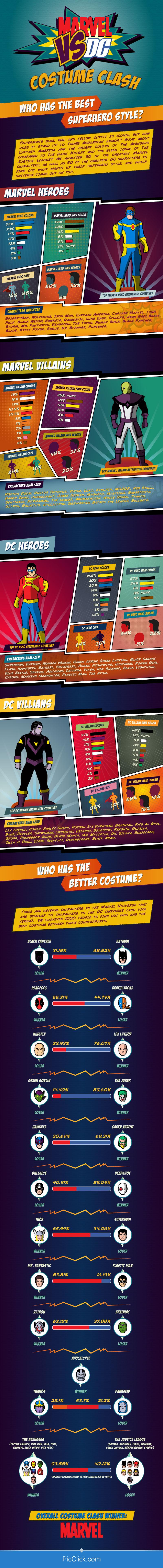 marvel-vs-dc-costume-clash-infographic1