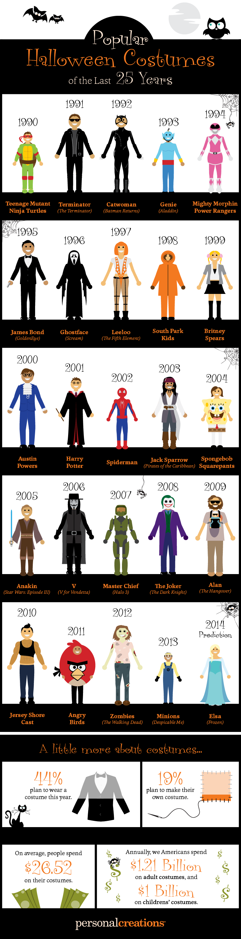 Most Popular Halloween Costumes of the Last 25 Years - Infographic ...