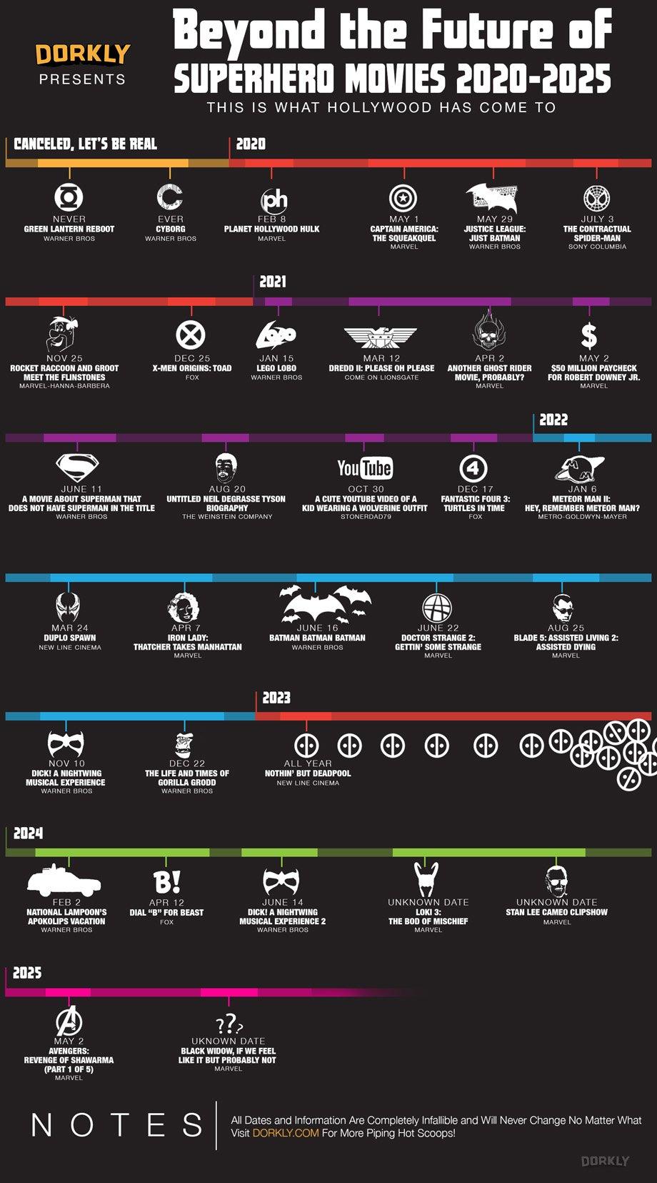 beyond-the-future-of-superhero-movies-2020-2015-amusing-calendar
