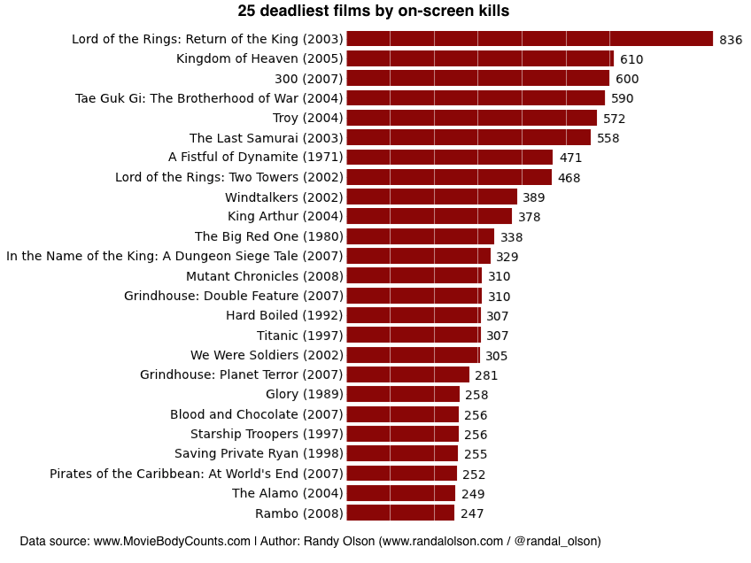 Us Movie Charts
