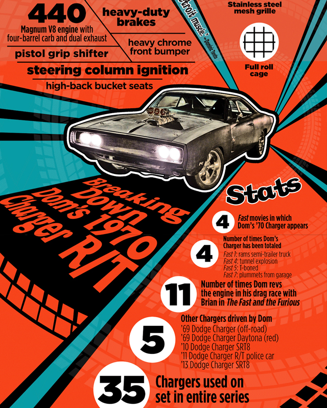 Infographic Breaks Down Dom Torettos Fast Furious Dodge Charger