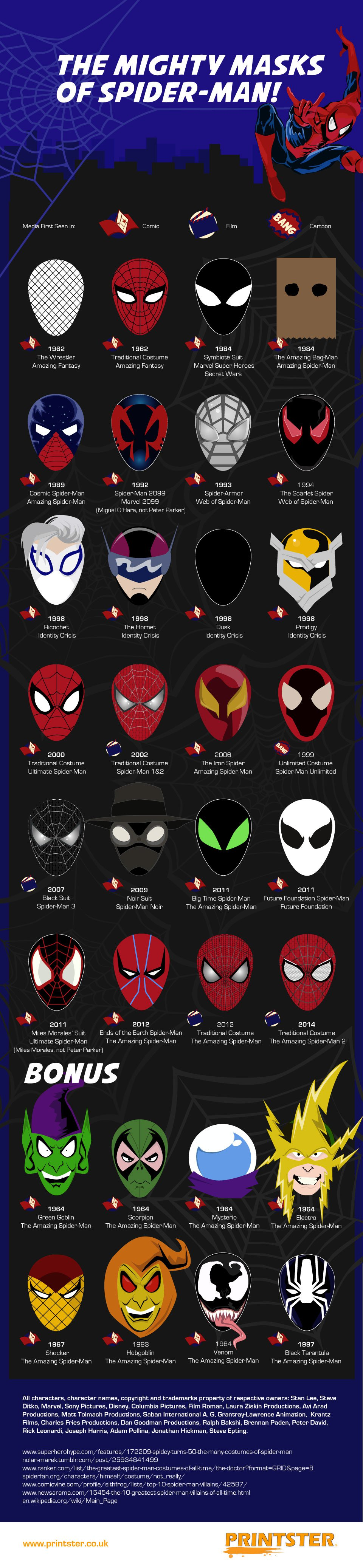 infographic examines spidermans coolest masks � geektyrant