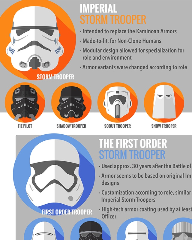 "Evolution of a stormtrooper"" by Ballou34 