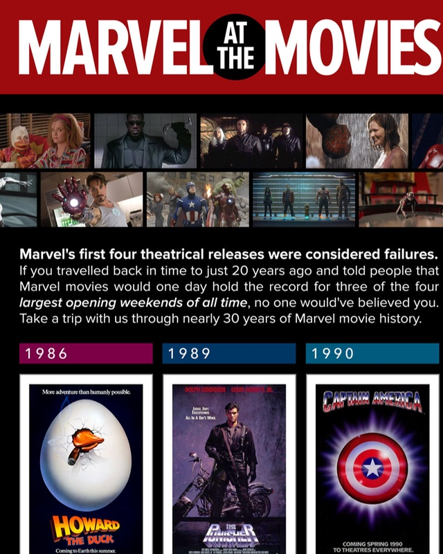 history of marvel movies