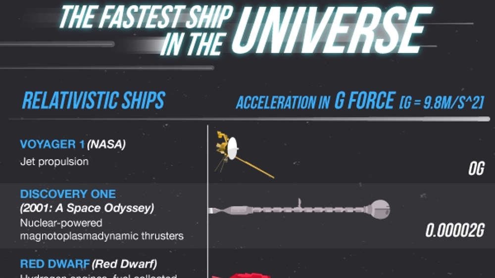 What's The Fastest Ship in Sci-Fi History? This ...