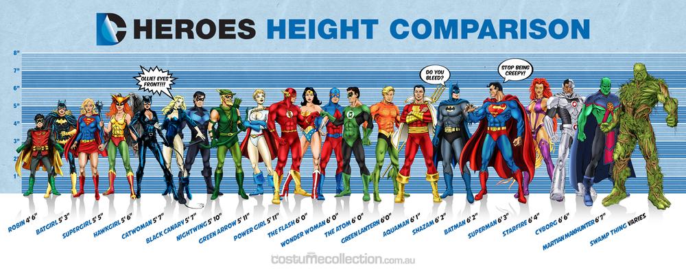 dc-superheroes-height-comparison-chart