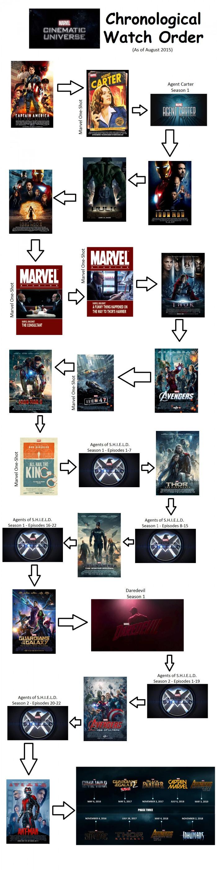marvel film chronological order