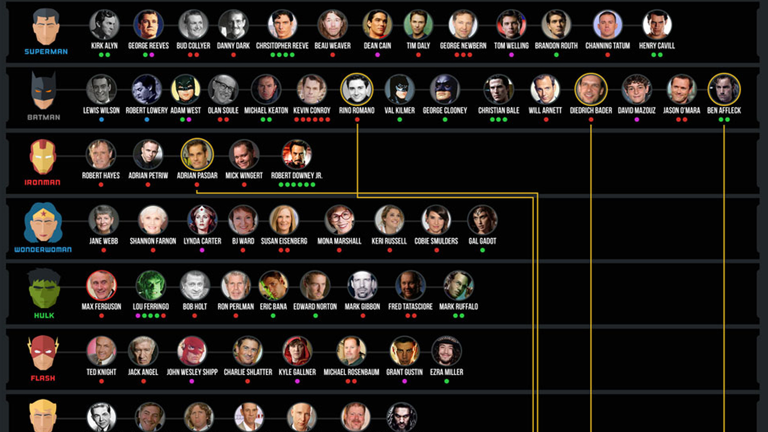 Infographic: How Many Actors Have Played Your Favorite