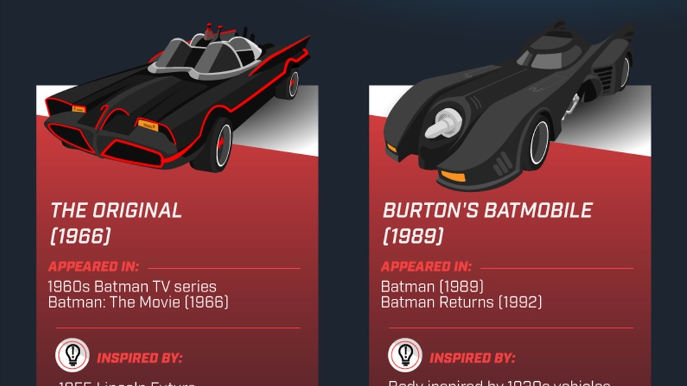 Batmobile Infographic Breaks Down the Speed, Cost, and Specs of ...