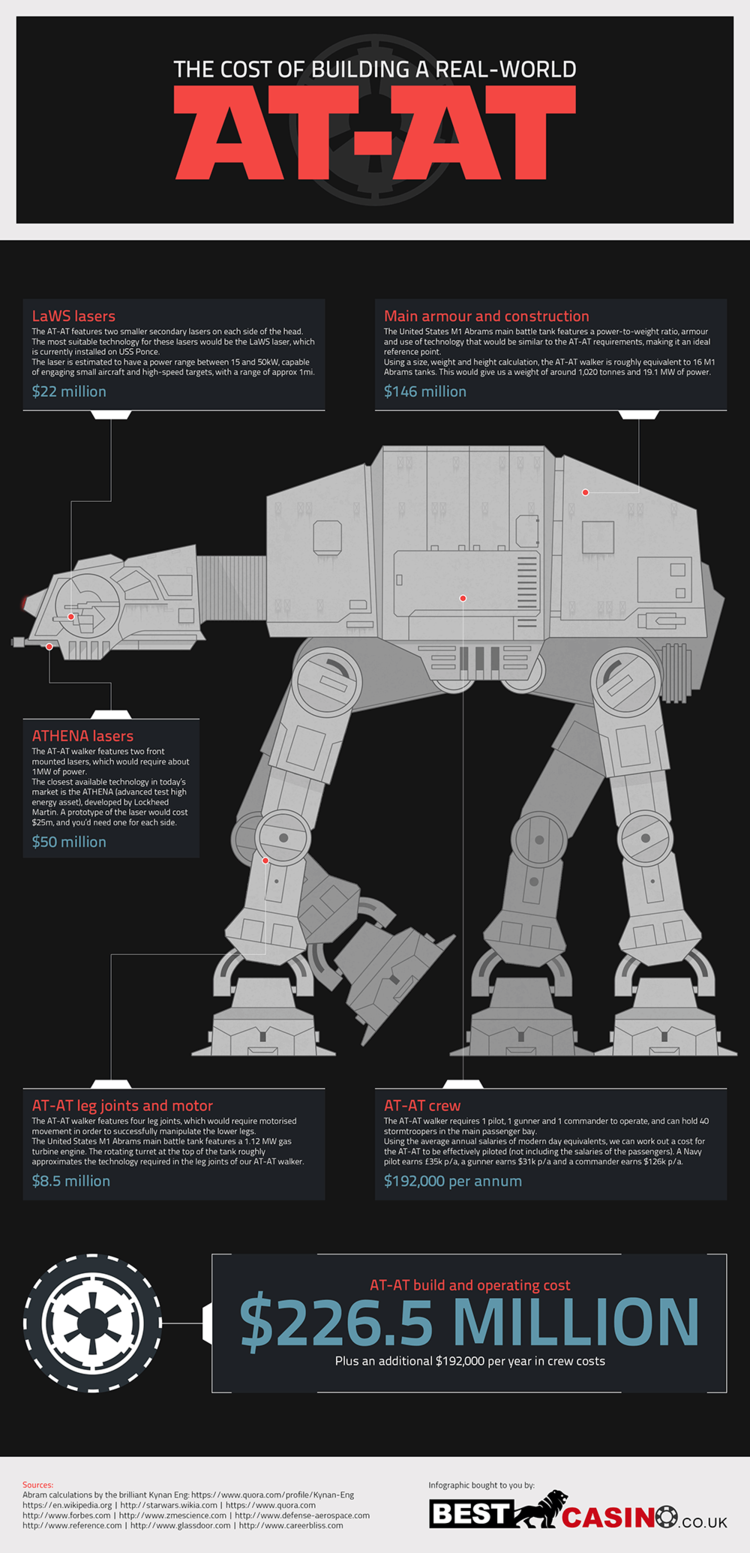 The Astronomical Cost of Building and Operating an AT-AT From STAR WARS