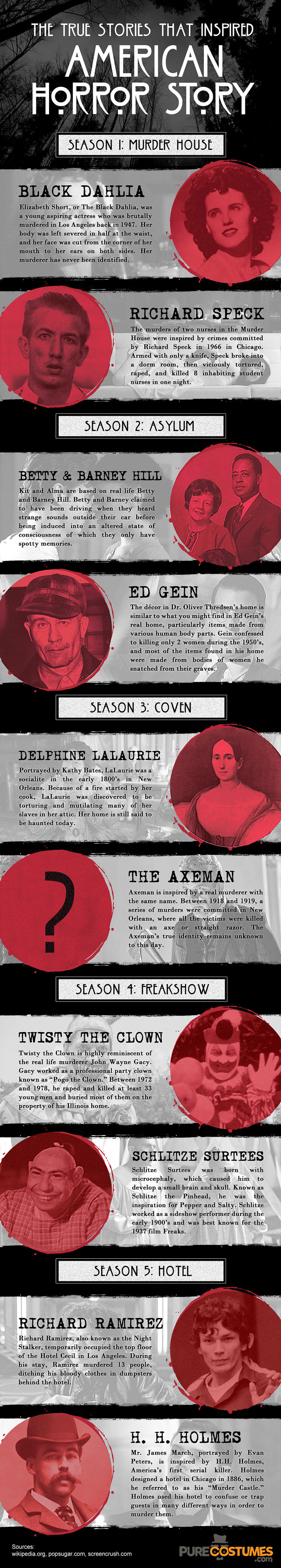The True Stories that Inspired AMERICAN HORROR STORY - Infographic2
