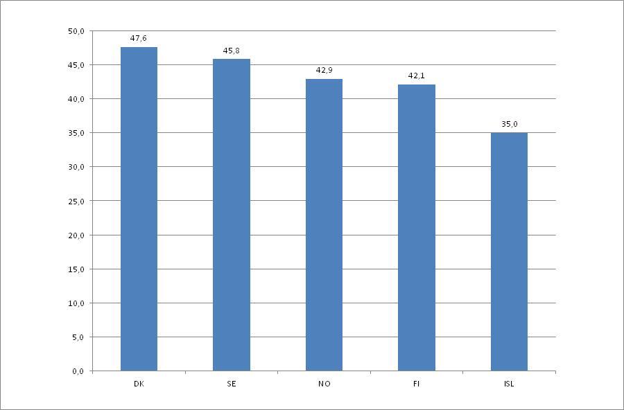 Kokonaisveroaste Pohjoismaissa vuonna 2010.