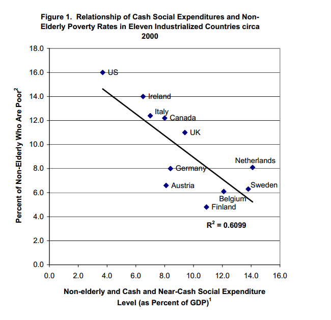 cash social expenditures and poverty rates
