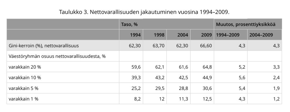 (Tilastokeskus 2012)