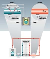 System energy flow