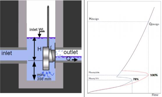 mosbaek-cev-flow-regulator_figure