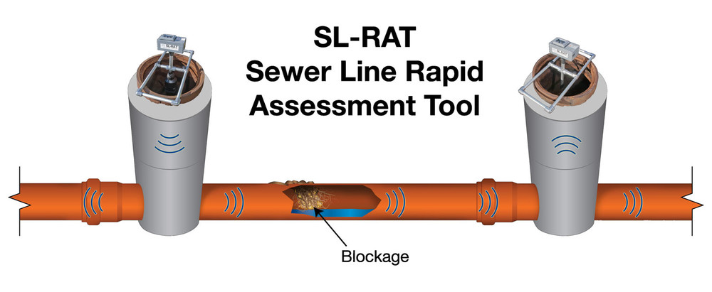 sl-rat acoustic sewer inspection