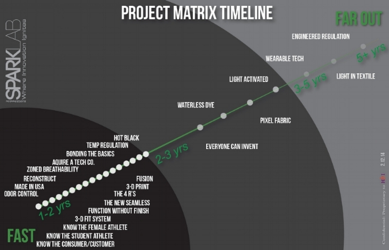 OUTPUT: Ignited projects plotted on a 5 yr timeline.