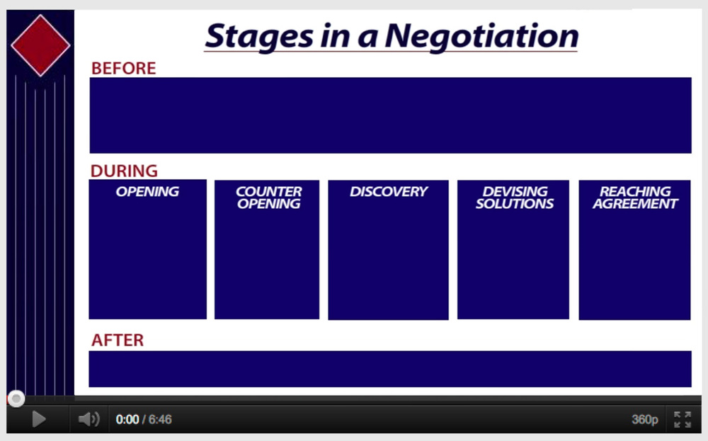 an introduction of negotiation Introduction negotiating is expected  in some cases, especially if negotiation is part of your job, they will think less of you if you don't negotiate.