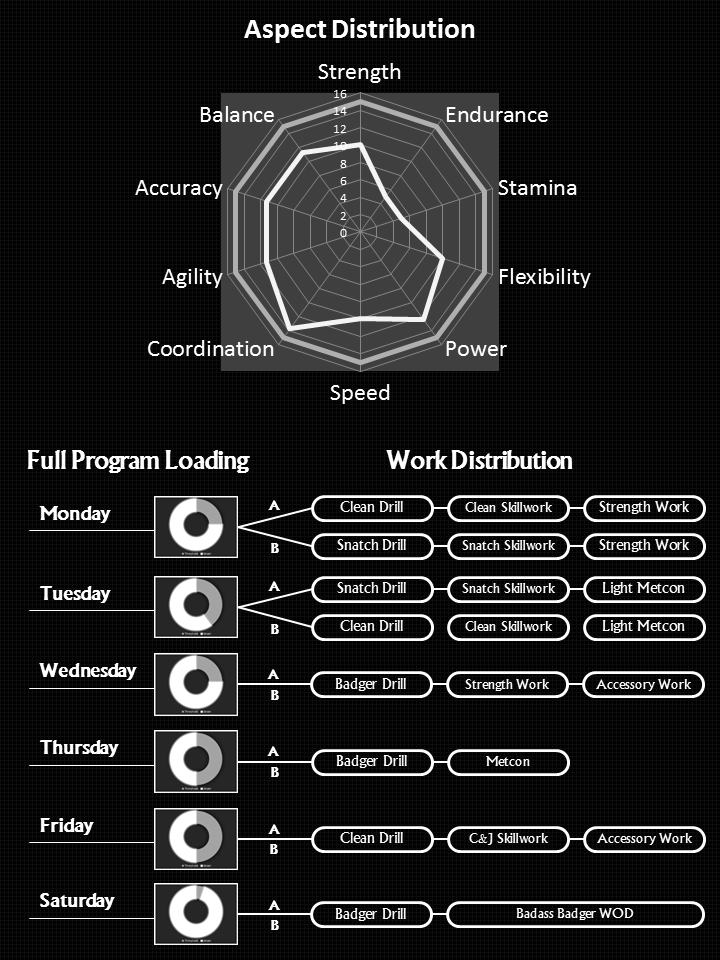 Click to focus. 'A' Means Week A 'B' Means Week B 'Work Distribution' basically means what are we doing within the workout session.