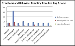 Symptoms and Behaviours of Bed Bug Attacks Chart.png