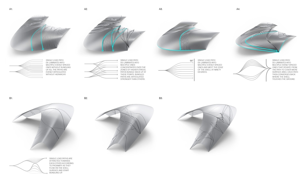 The transition between the perimeter compression shells and the central tensile members was developed through a number of articulation studies, taking methods of bundling and structural paths active on the shells into account.