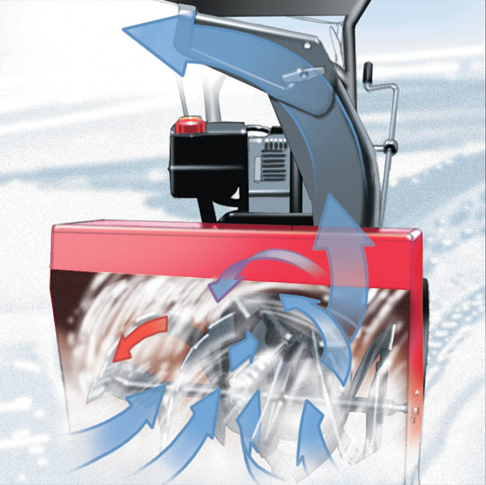 Dual-Stage Snow Blower Operation and Flow