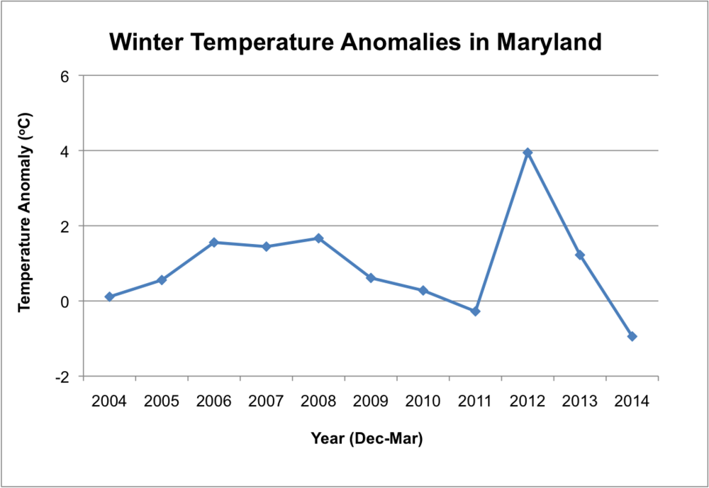 Figure 2.  Temperature anomaly (the difference between the observed temperature and the long-term average) during winter months (Dec-Mar) in Maryland for each year starting in 2003/2004.  Note that the past winter has been the coldest over the past 10 years, and it was preceded by two of the warmest winters during the same period. (National Climate Data Center. 2015)