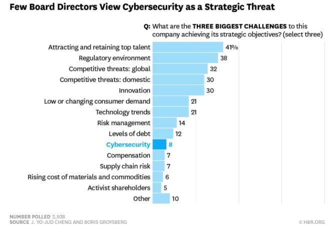 HBR_Cybersecurity_as_a_Strategic_Threat_Survey.JPG
