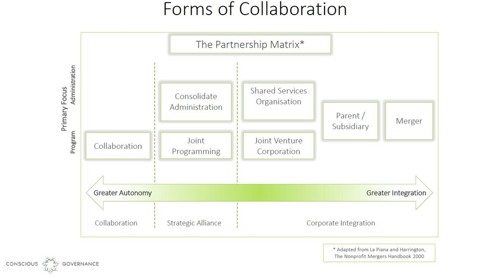 The different forms of collaboration available