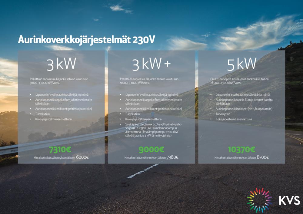 Aurinkoenergiapaketit kiinteistöön