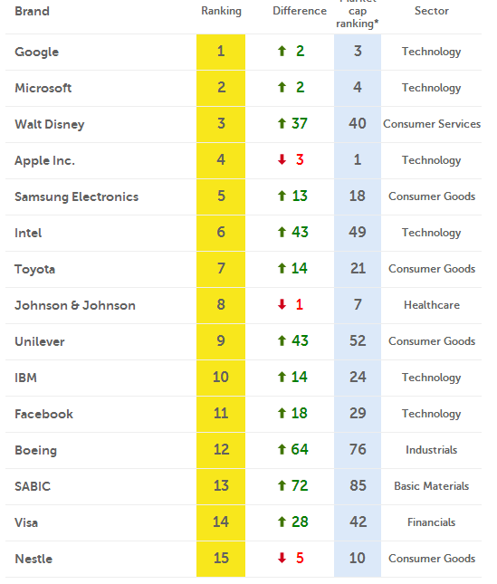 Ranking informe FutureBrand Index 2014