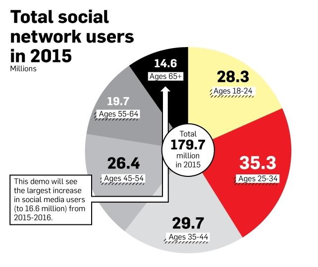 Redes Sociales usuarios total