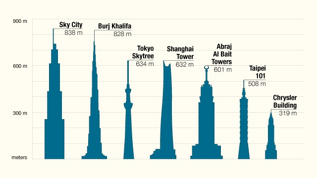 worlds-tallest-buildings-sky-city-horizontal-gallery.jpg