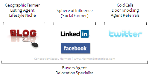 Where To Start In Social Media For Realtors Framework