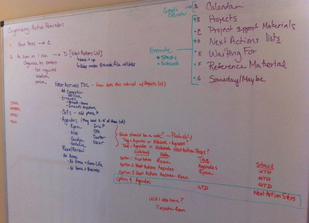 STacey Harmon's Evernote GTD Whiateboard planning - June 2012