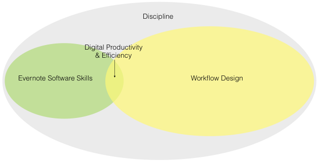 Diagram 2: Decreased productivity when you only use 5% (or less) of Evernote's features.