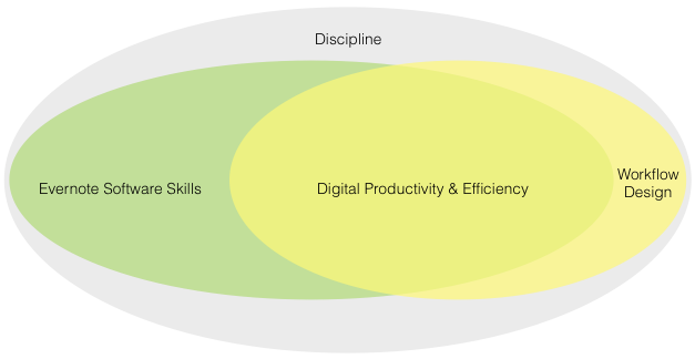 Diagram 3: What happens when you improve your Evernote skills and overcome the 5% problem: