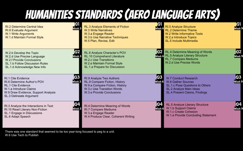Standards Map for Language Arts.png