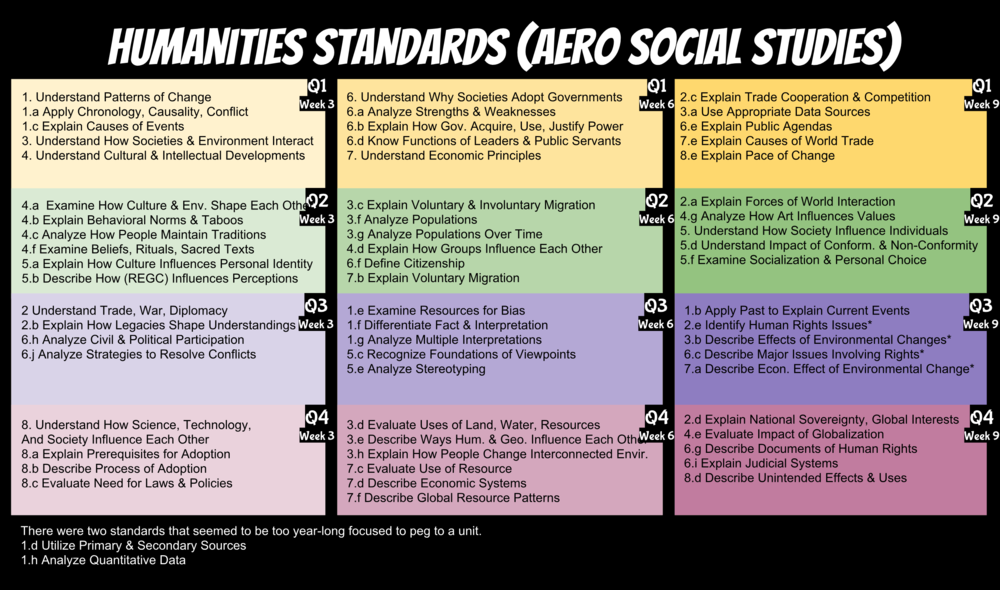 Standards Map for Social Studies.png