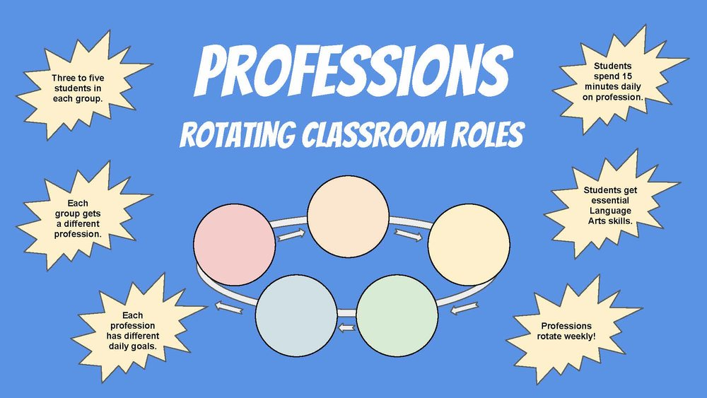 Copy of 04_ LA Class Roles_ Rotating Professions_Page_01.jpg
