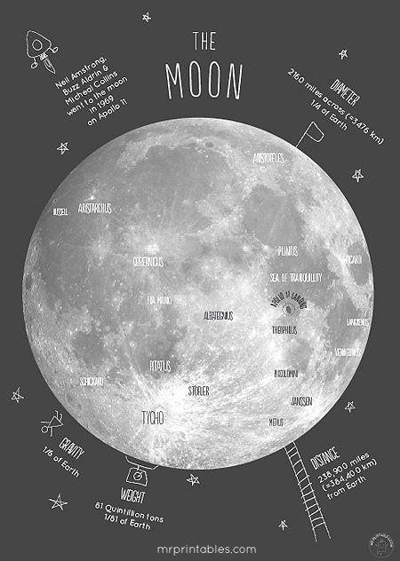 Printable Moon Poster via Mr Printables